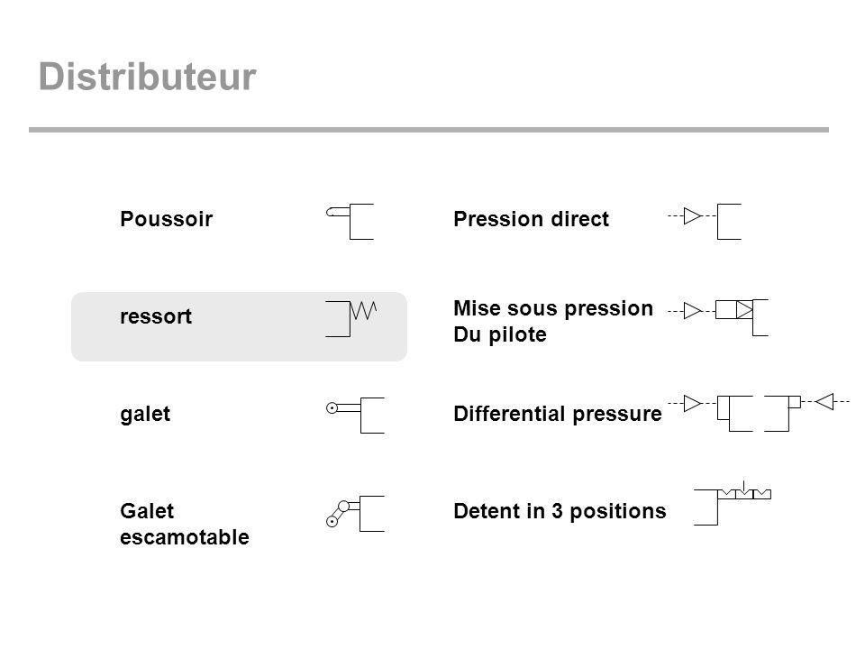 Distributeur Poussoir Pression direct Mise sous pression Du pilote