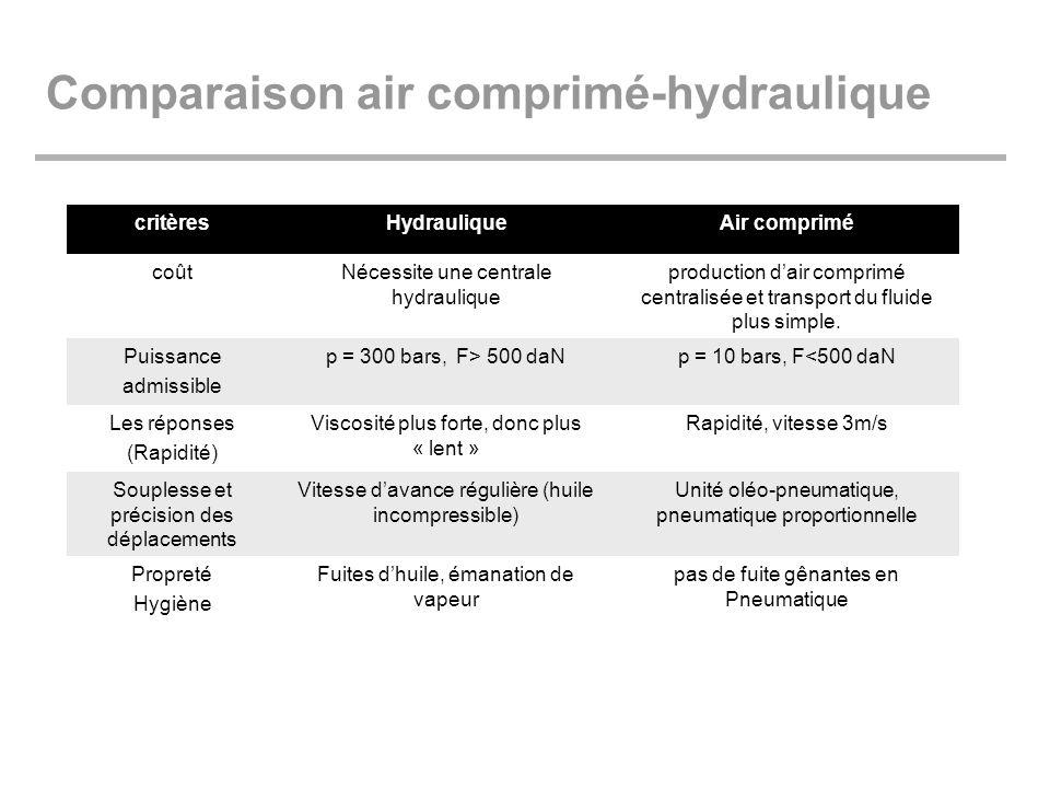 Comparaison air comprimé-hydraulique