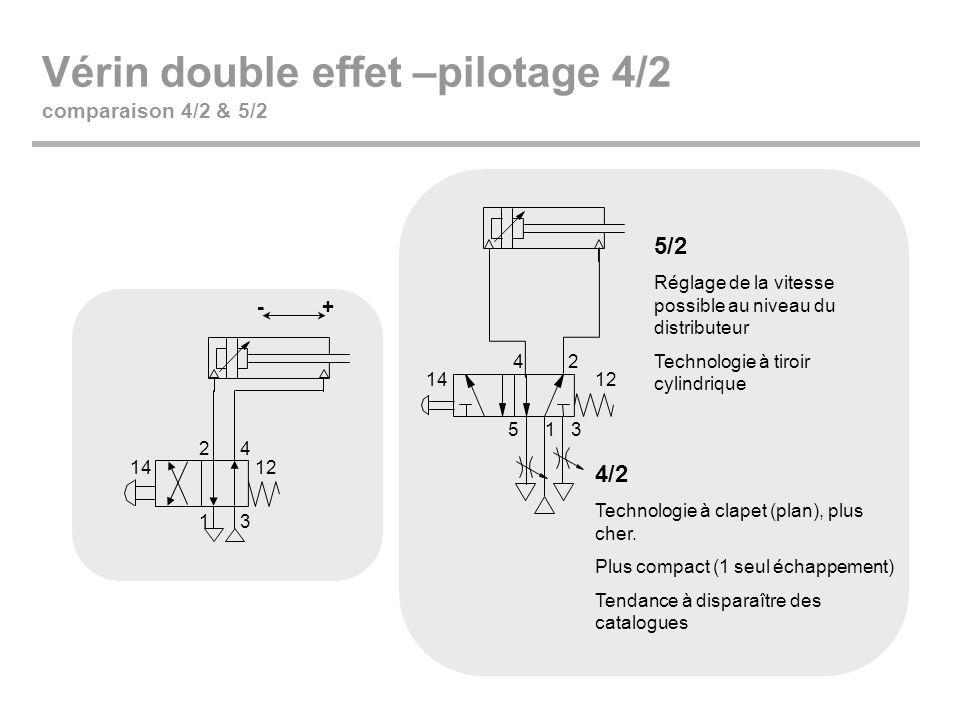 Vérin double effet –pilotage 4/2 comparaison 4/2 & 5/2