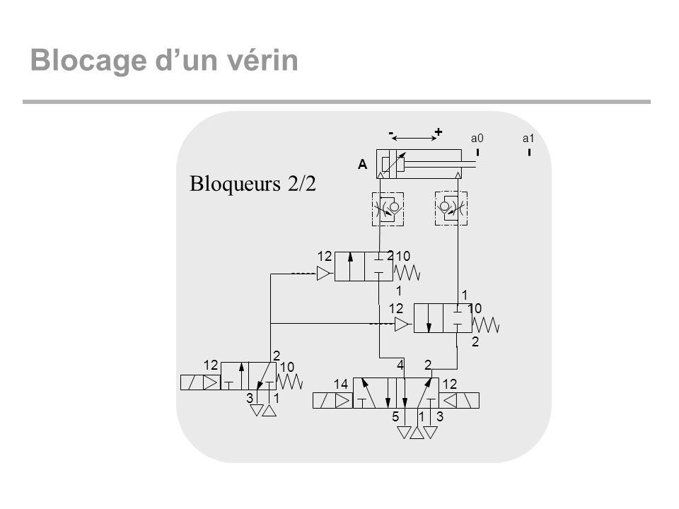 Blocage d'un vérin 2 10 12 1 4 5 3 14 + - A a0 a1 Bloqueurs 2/2