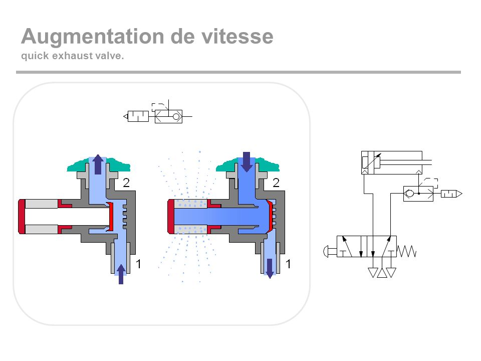 Augmentation de vitesse quick exhaust valve.