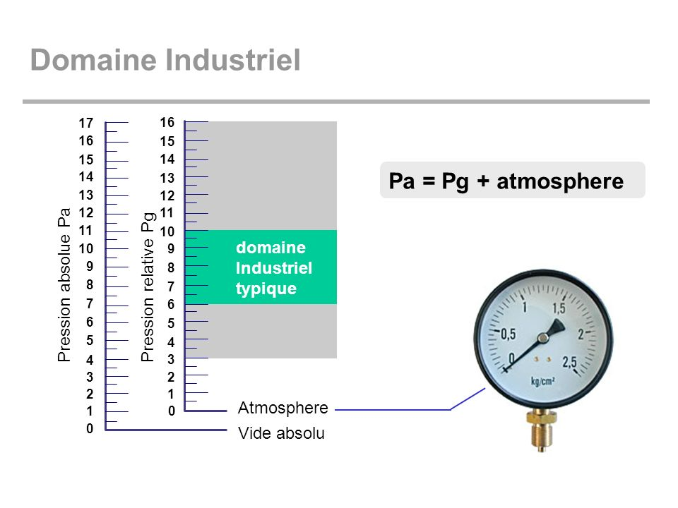 Domaine Industriel Pa = Pg + atmosphere domaine Pression absolue Pa