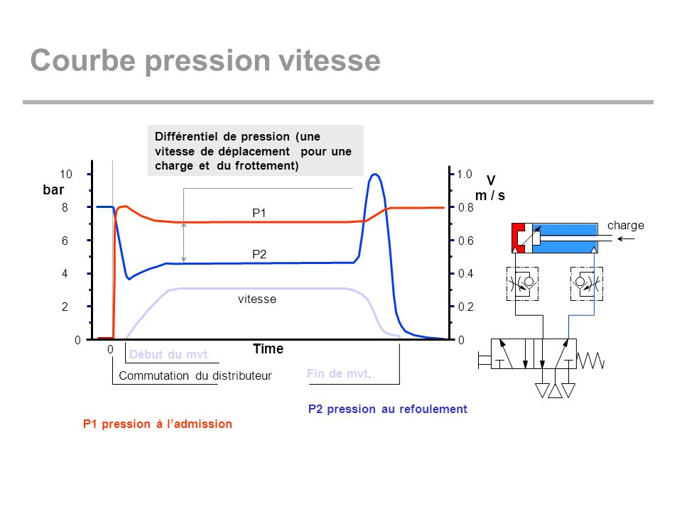 Courbe pression vitesse
