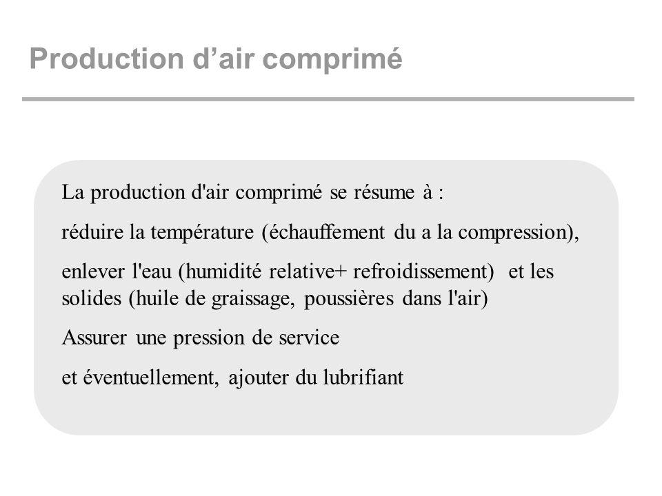 Production d'air comprimé