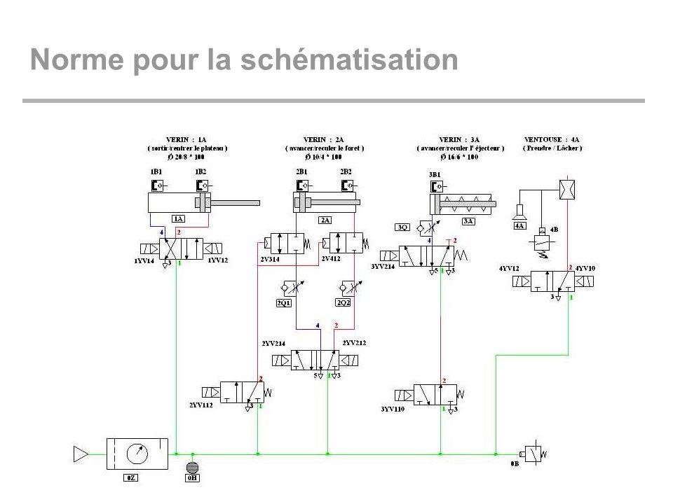 Norme pour la schématisation