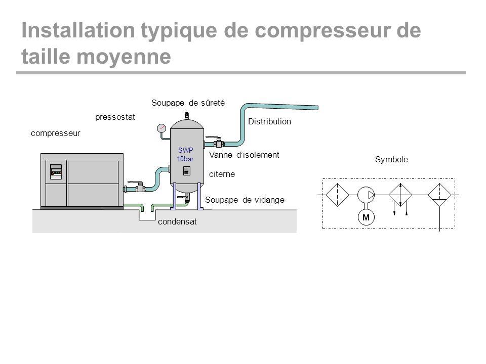 Installation typique de compresseur de taille moyenne