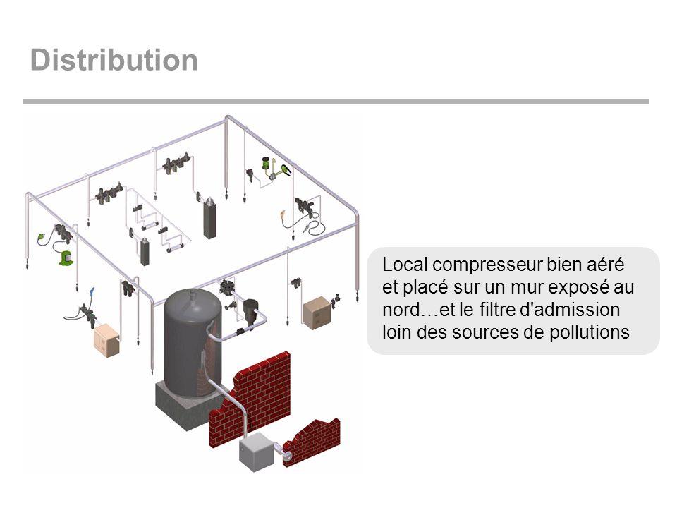 Distribution Local compresseur bien aéré et placé sur un mur exposé au nord…et le filtre d admission loin des sources de pollutions.