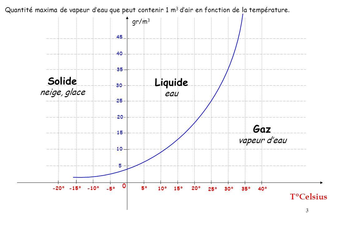 Solide Liquide Gaz neige, glace eau vapeur d'eau T°Celsius