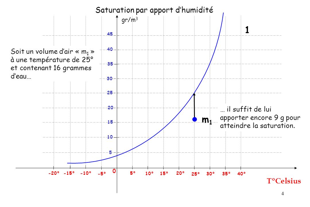 Saturation par apport d'humidité