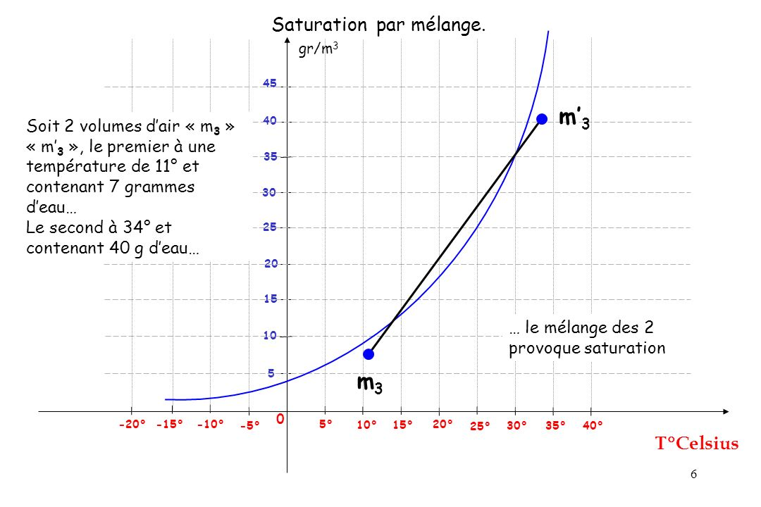 Saturation par mélange.