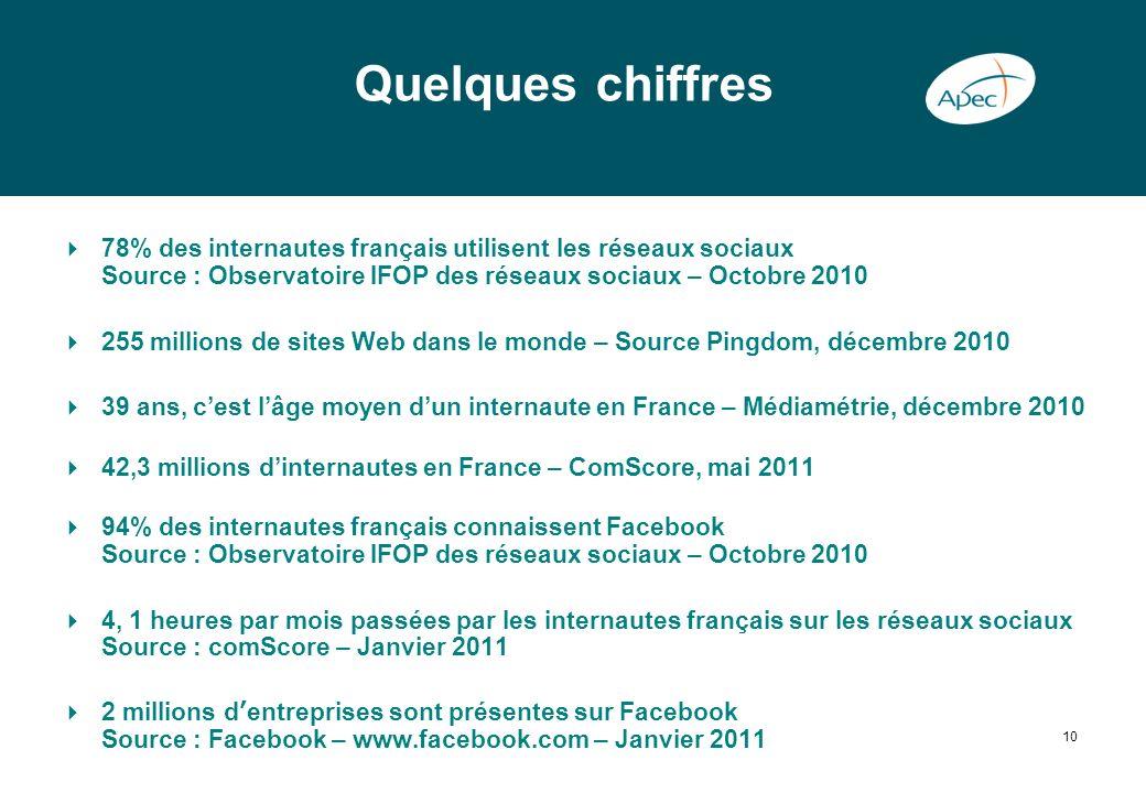 Quelques chiffres 78% des internautes français utilisent les réseaux sociaux Source : Observatoire IFOP des réseaux sociaux – Octobre 2010.