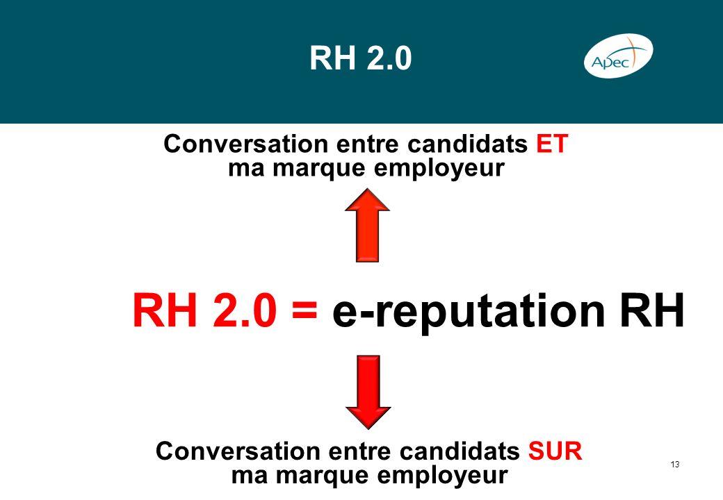 RH 2.0 Conversation entre candidats ET ma marque employeur. RH 2.0 = e-reputation RH. Conversation entre candidats SUR.