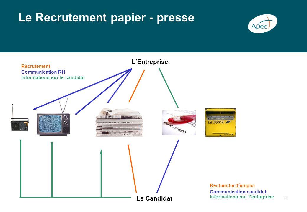 Le Recrutement papier - presse