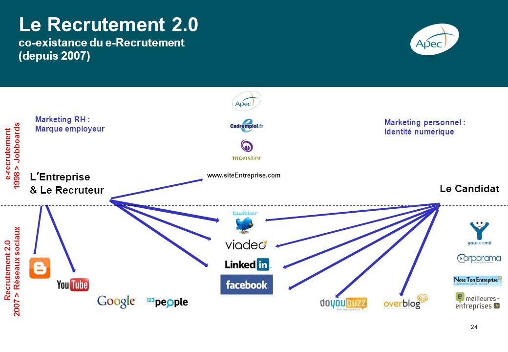 Le Recrutement 2.0 co-existance du e-Recrutement (depuis 2007)