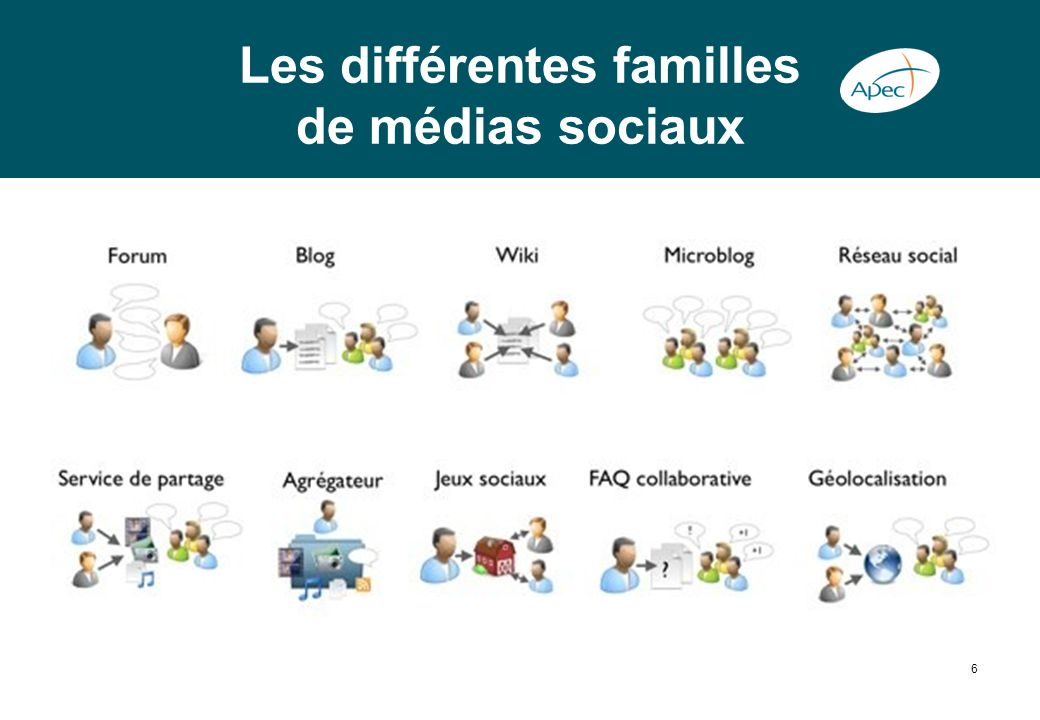 Les différentes familles de médias sociaux