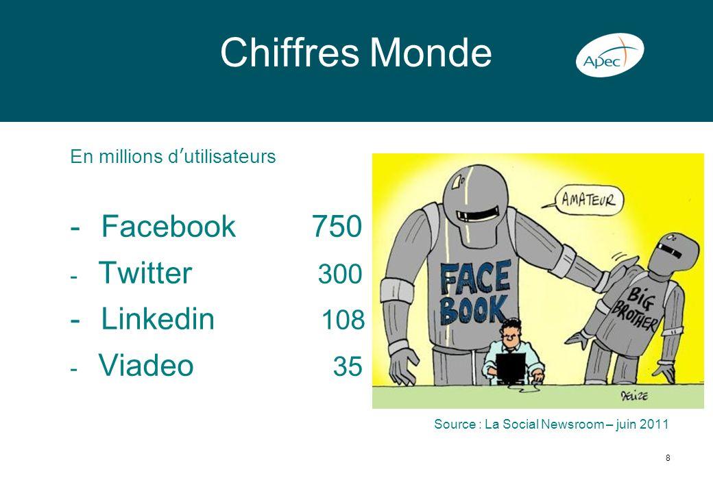 Chiffres Monde Facebook 750 Linkedin 108 Twitter 300 Viadeo 35