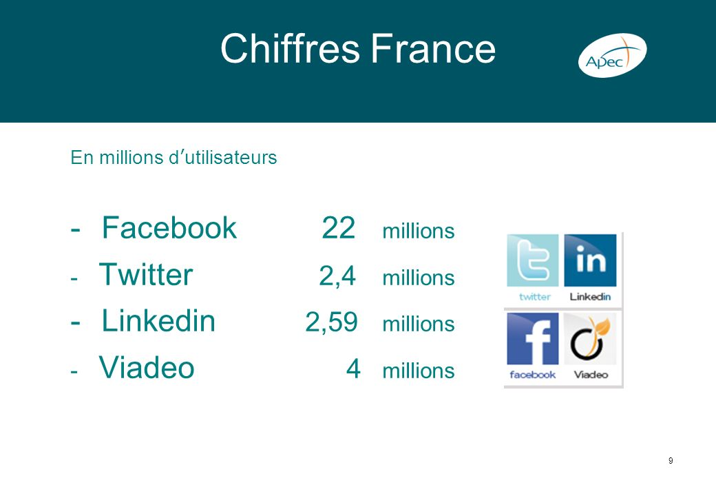 Chiffres France Facebook 22 millions Linkedin 2,59 millions