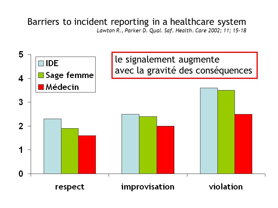 Barriers to incident reporting in a healthcare system