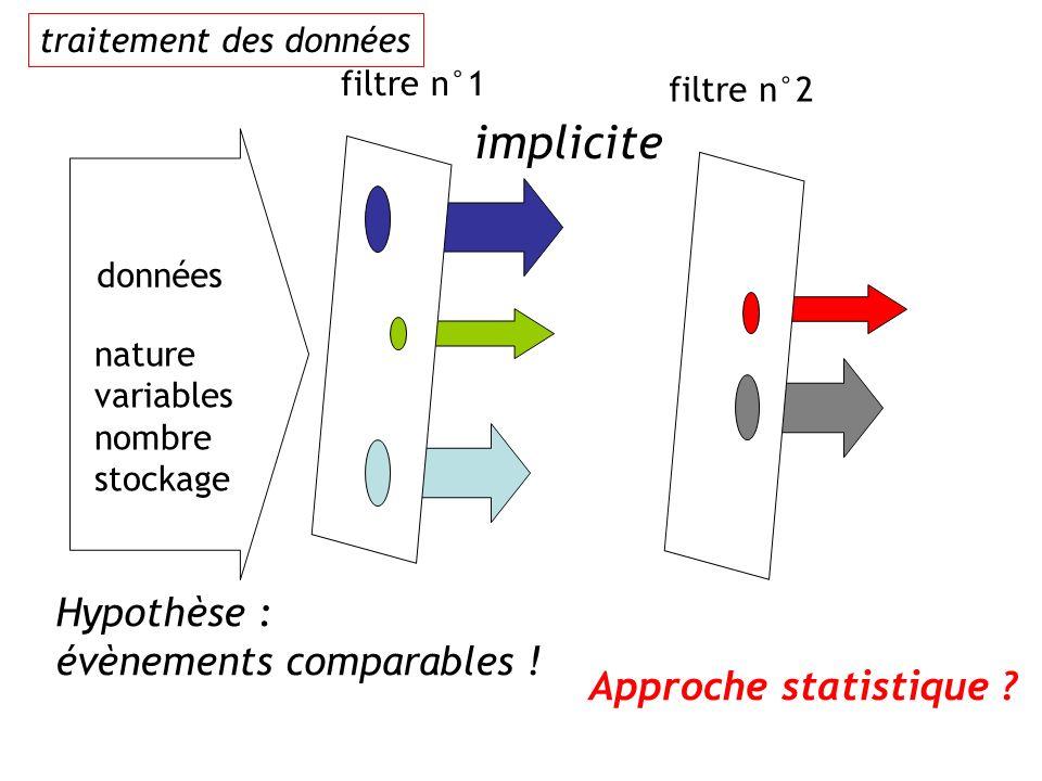 implicite Hypothèse : évènements comparables ! Approche statistique