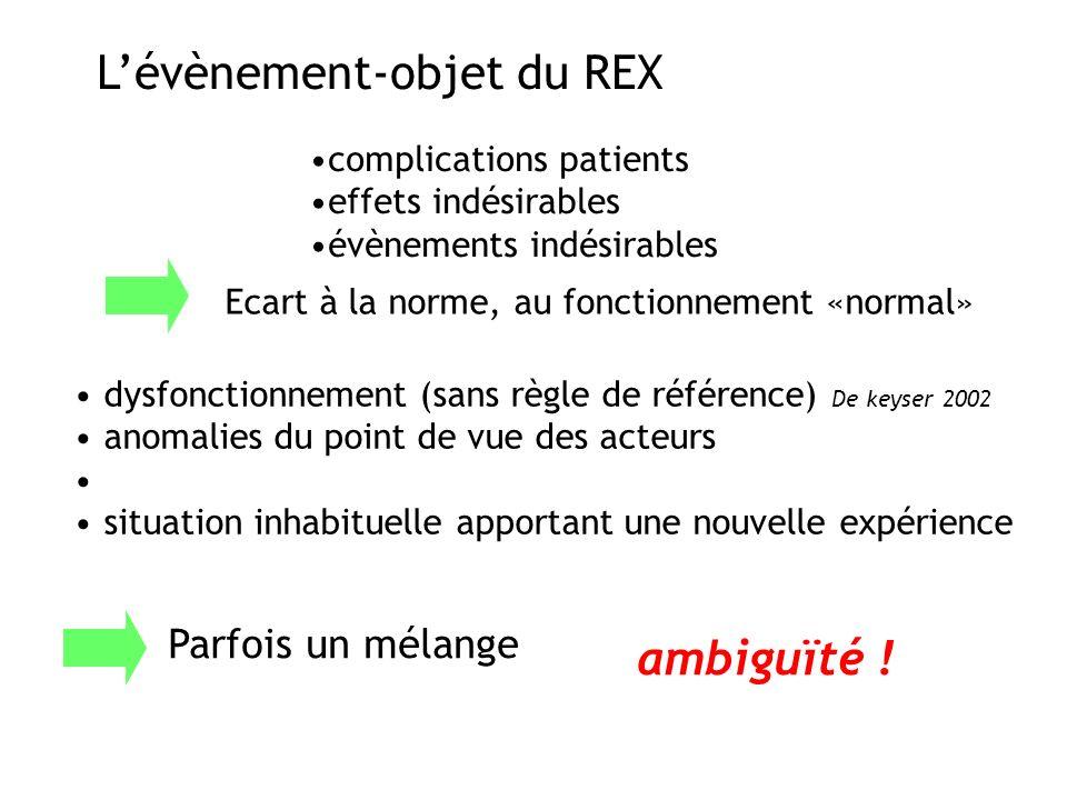 L'évènement-objet du REX