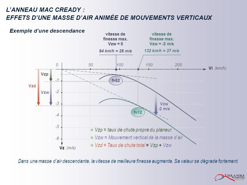 EFFETS D'UNE MASSE D'AIR ANIMÉE DE MOUVEMENTS VERTICAUX