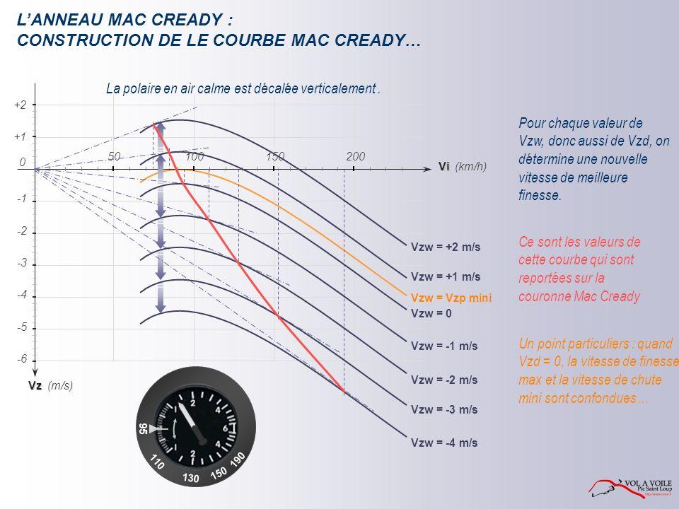 CONSTRUCTION DE LE COURBE MAC CREADY…