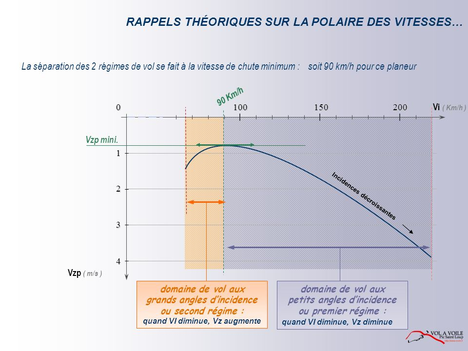 RAPPELS THÉORIQUES SUR LA POLAIRE DES VITESSES…
