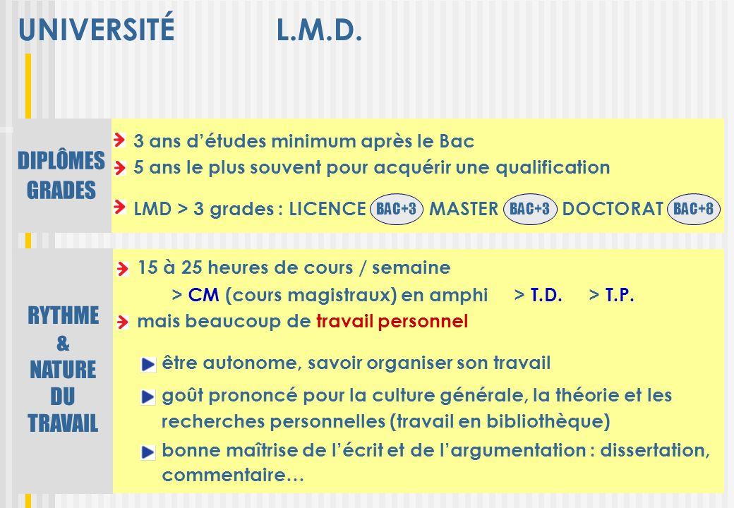 UNIVERSITÉ L.M.D. DIPLÔMES GRADES RYTHME & NATURE DU TRAVAIL