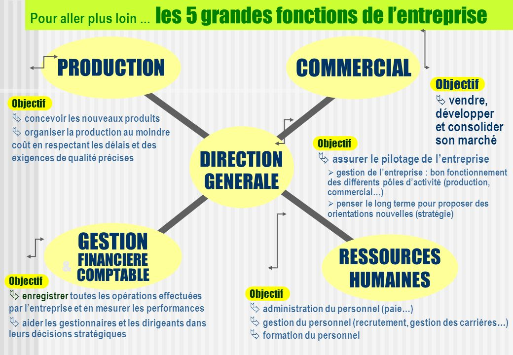 COMMERCIAL PRODUCTION GESTION DIRECTION GENERALE RESSOURCES HUMAINES