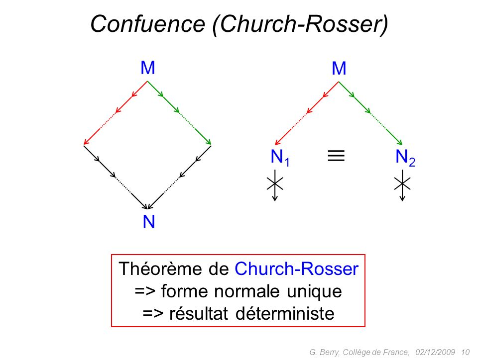 Confuence (Church-Rosser)