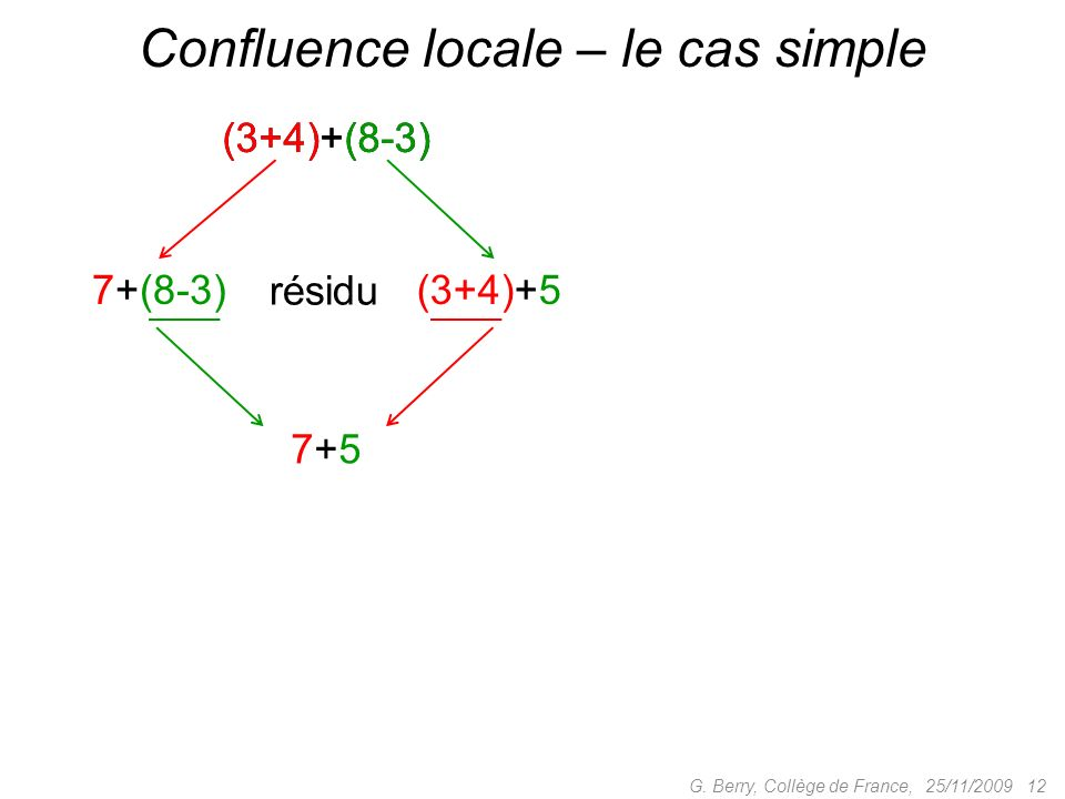Confluence locale – le cas simple
