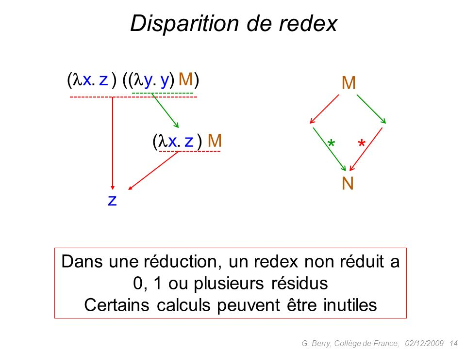 Disparition de redex * (x. z ) ((y. y) M) M (x. z ) M N z