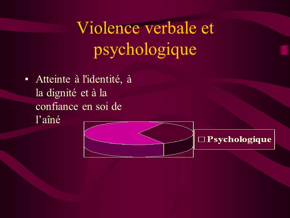 Violence verbale et psychologique