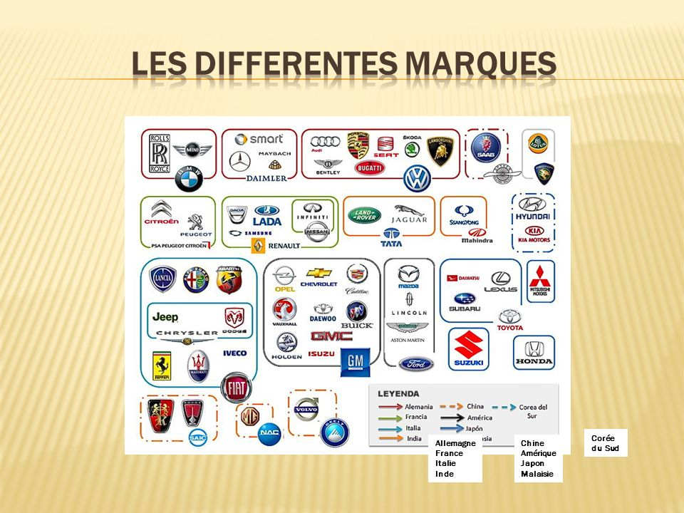 Les differentes marques
