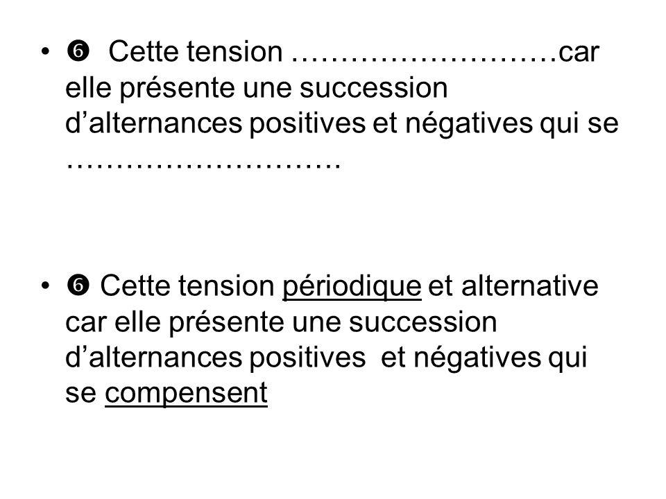  Cette tension ………………………car elle présente une succession d'alternances positives et négatives qui se ……………………….