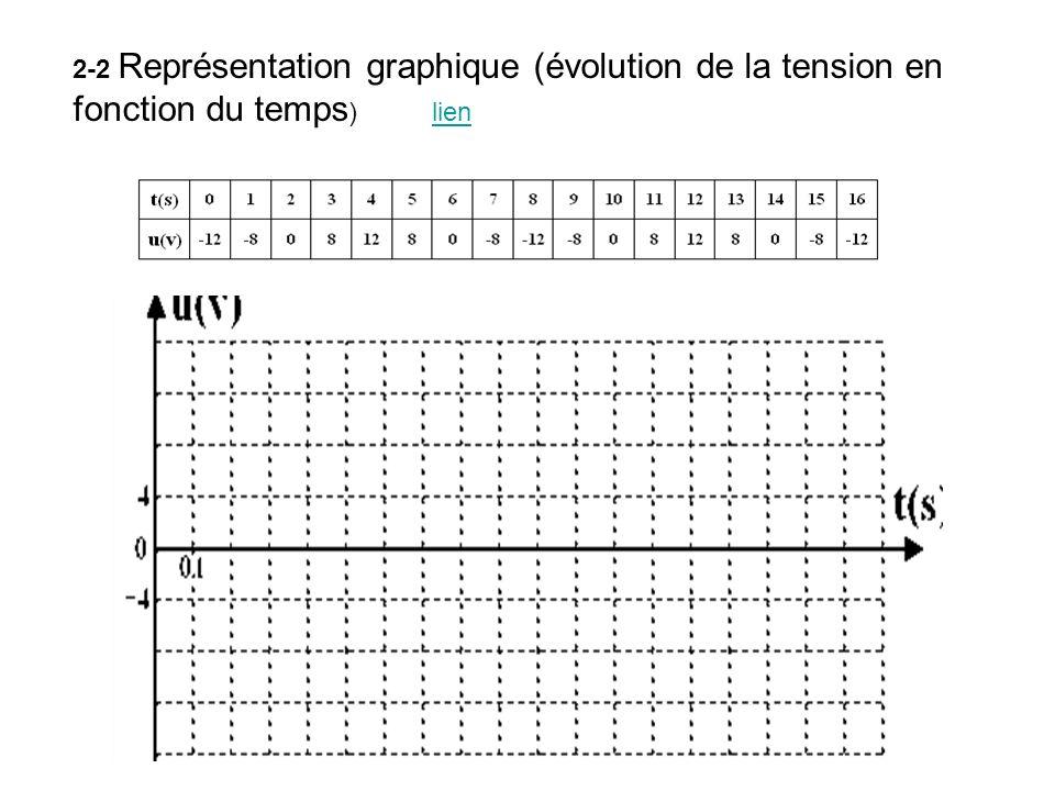 2-2 Représentation graphique (évolution de la tension en fonction du temps) lien