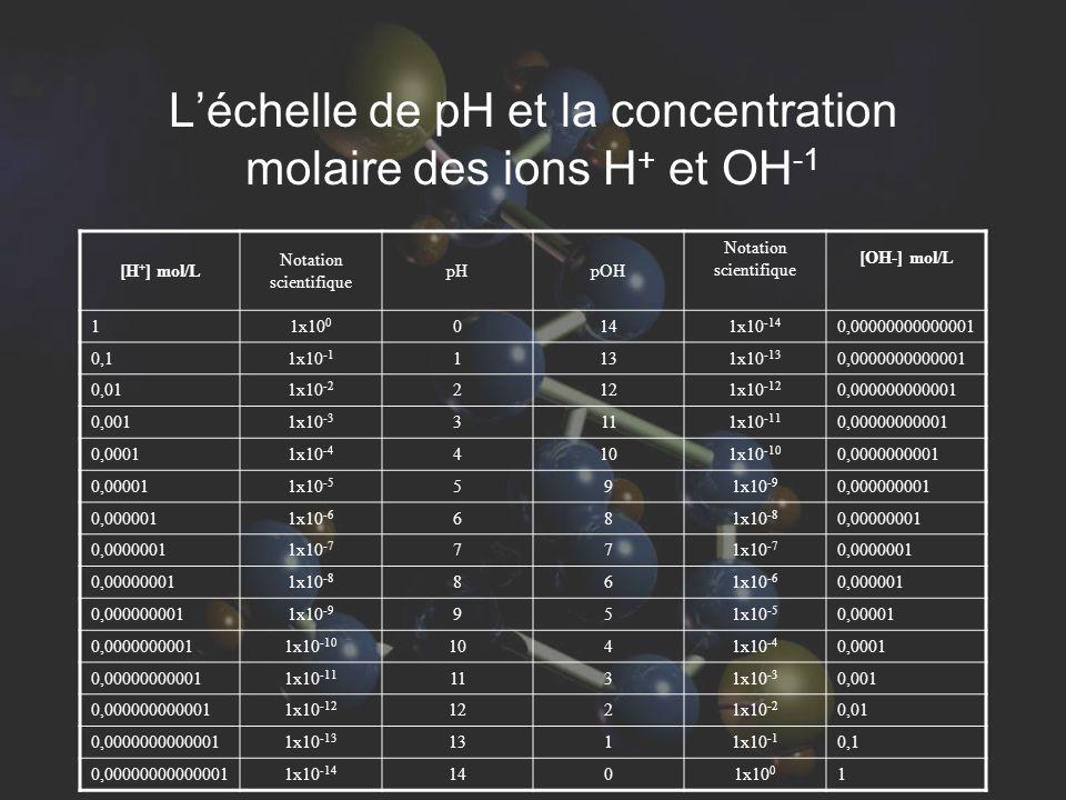 L'échelle de pH et la concentration molaire des ions H+ et OH-1