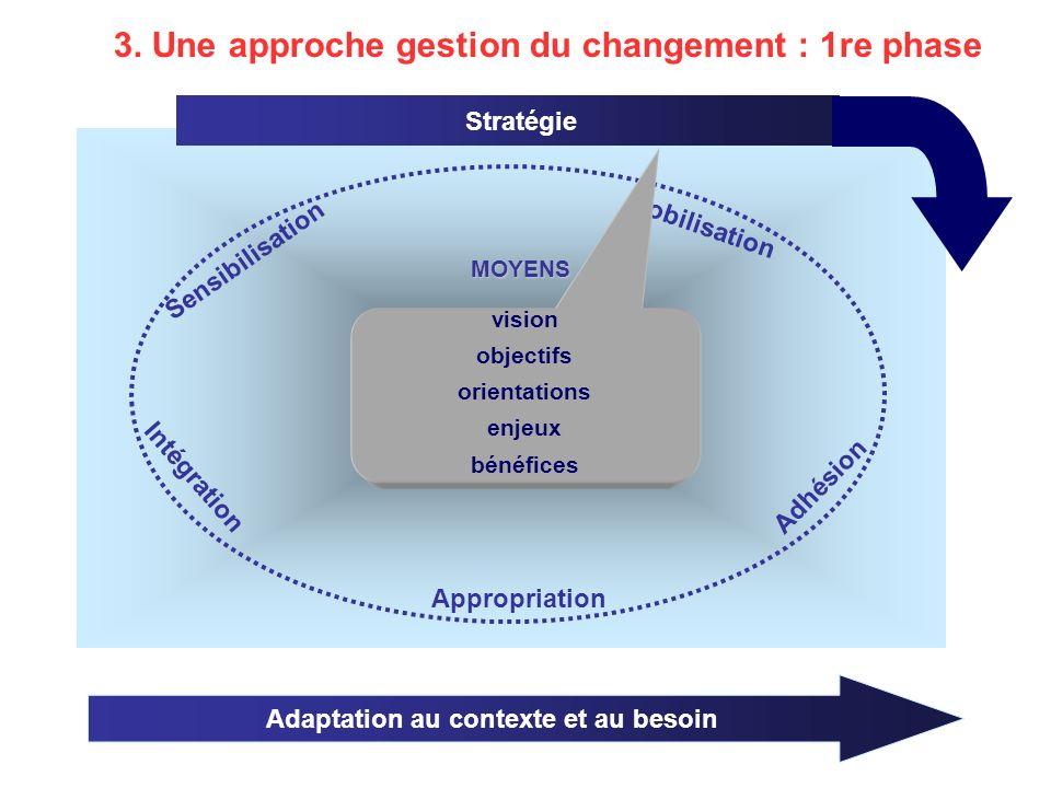 Adaptation au contexte et au besoin Gestion de la transition