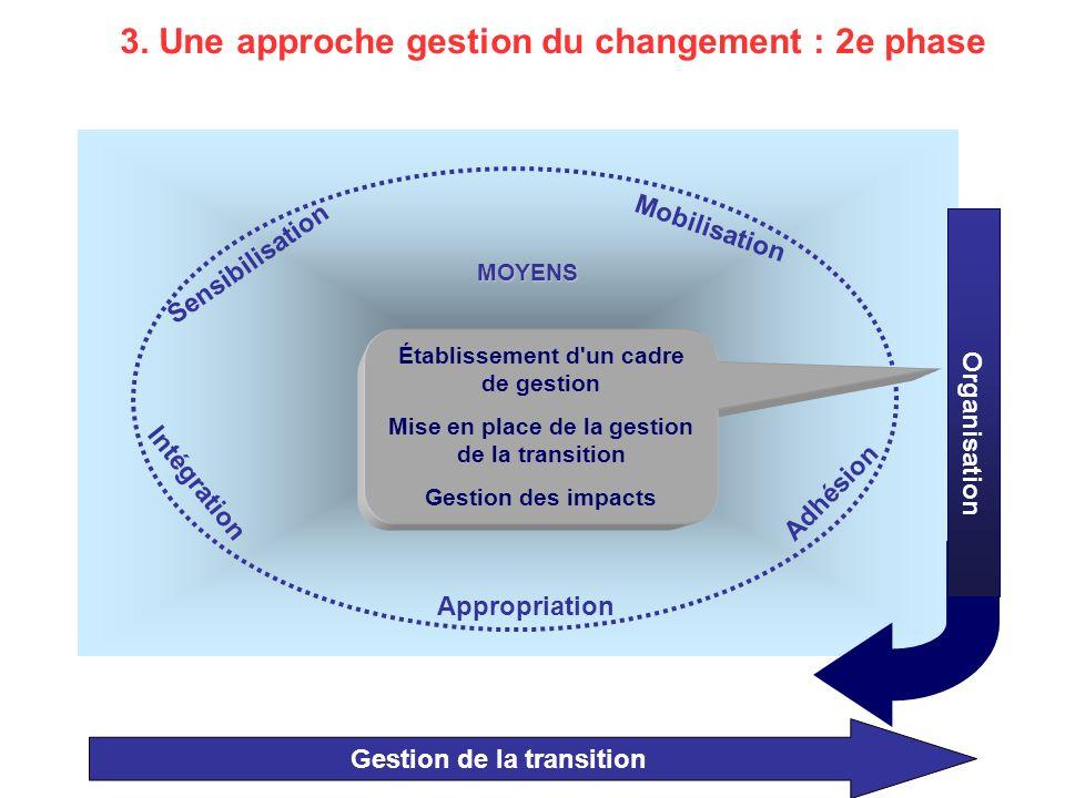 3. Une approche gestion du changement : 2e phase