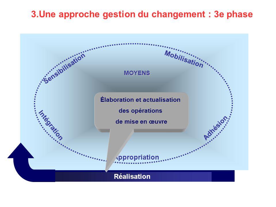 Élaboration et actualisation Gestion de la transition