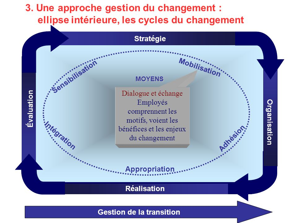 Gestion de la transition