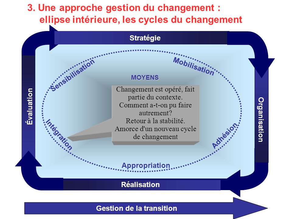 Gestion de la transition Gestion de la transition