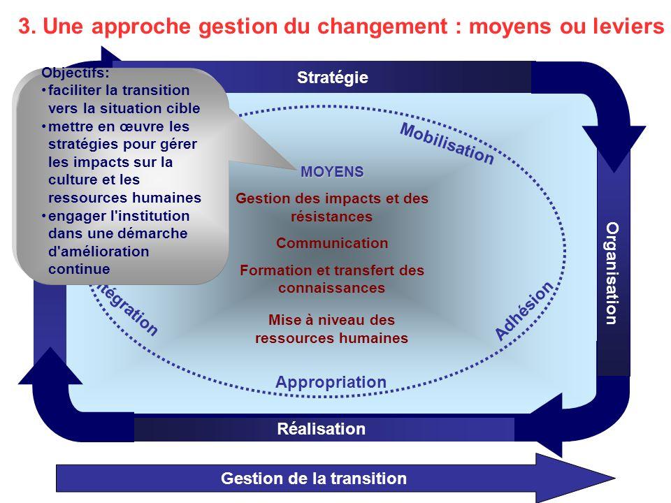 3. Une approche gestion du changement : moyens ou leviers