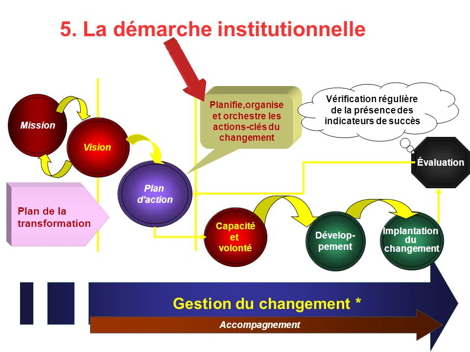 5. La démarche institutionnelle