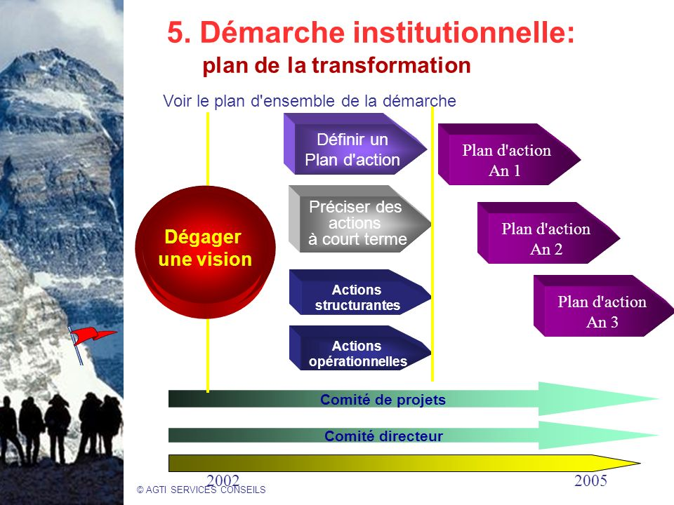 5. Démarche institutionnelle: plan de la transformation