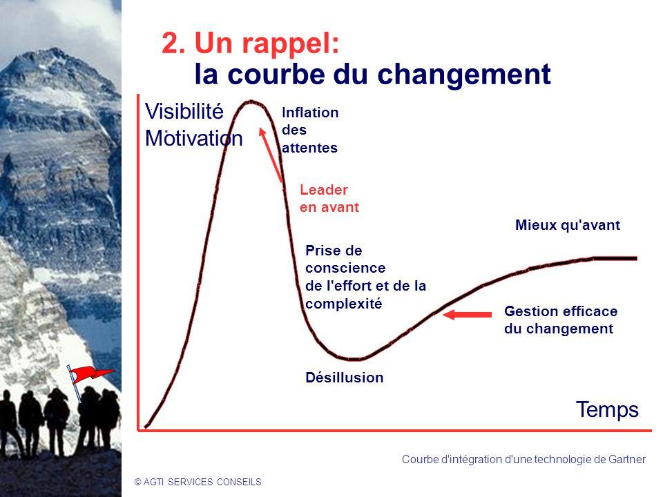 2. Un rappel: la courbe du changement