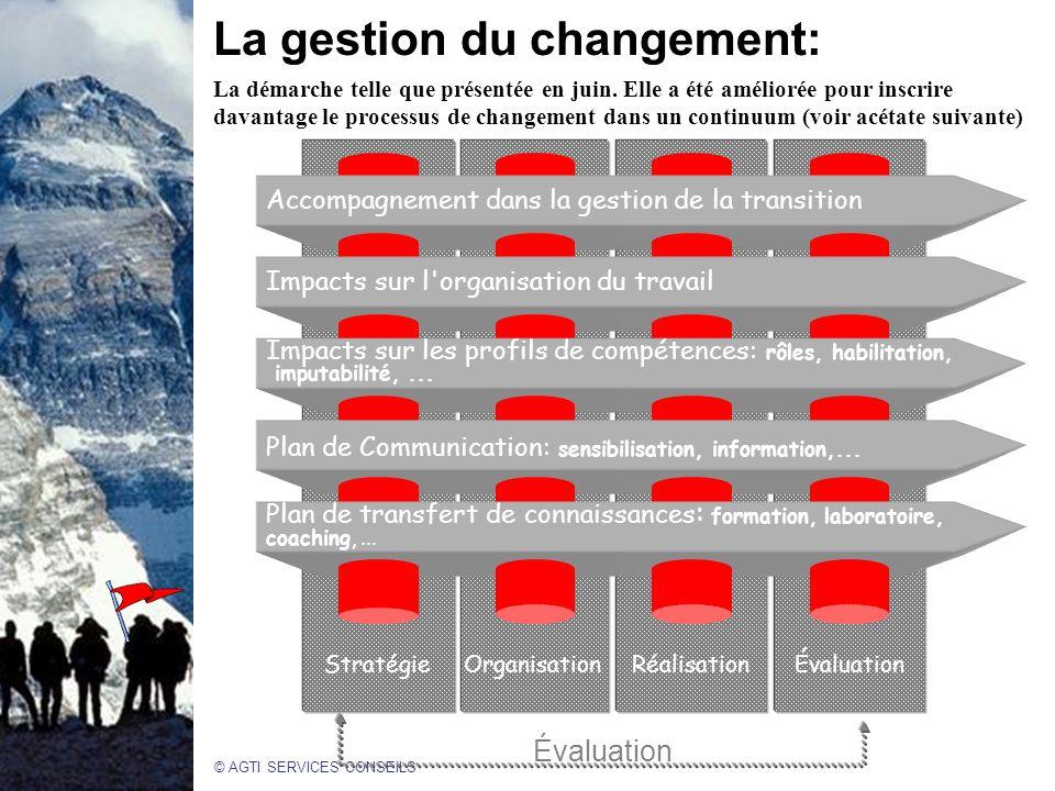 La gestion du changement: