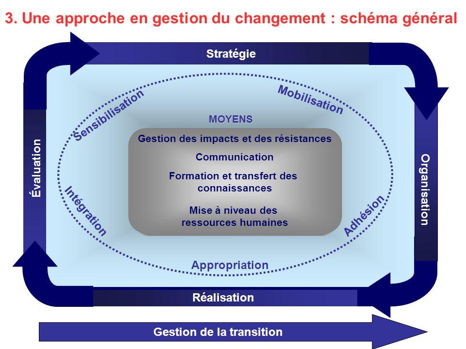 3. Une approche en gestion du changement : schéma général