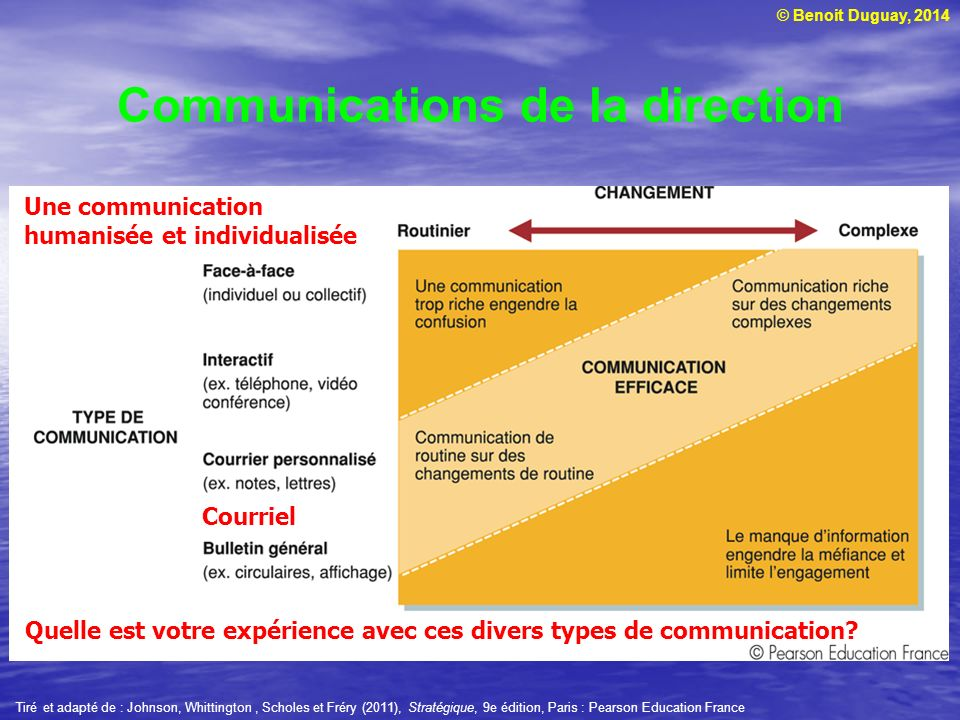 Communications de la direction