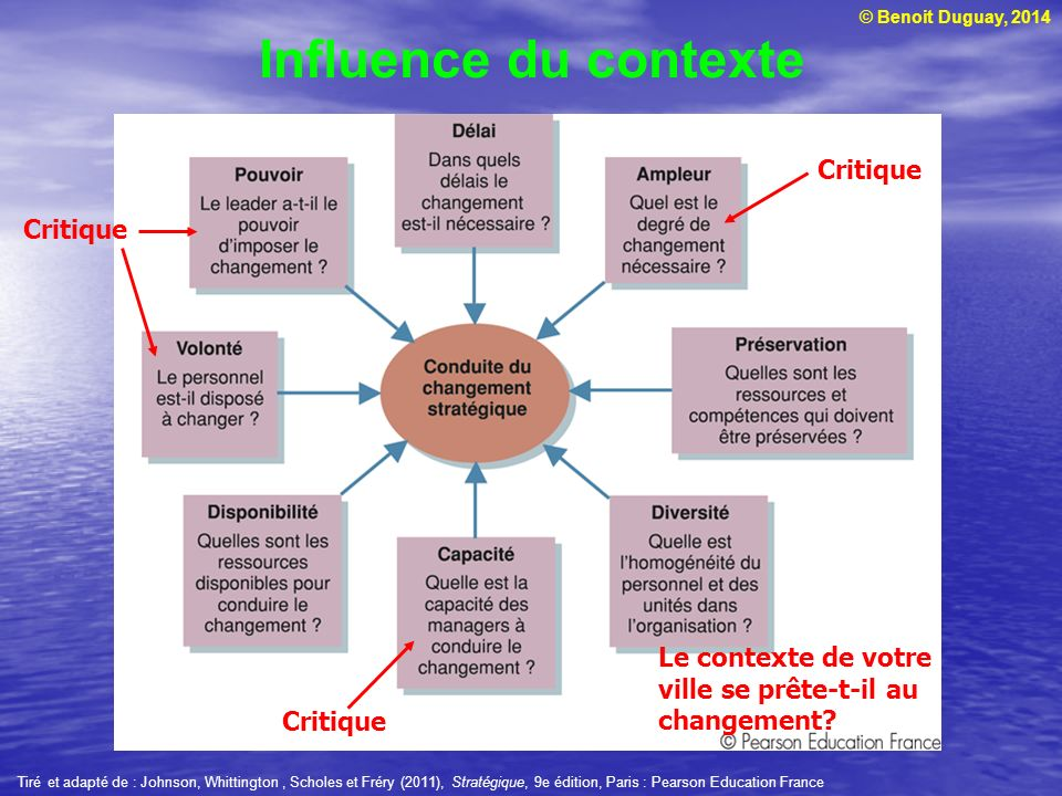 Influence du contexte Critique